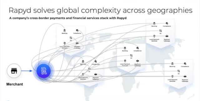 Diagram of the Rapyd Global Payments Network
