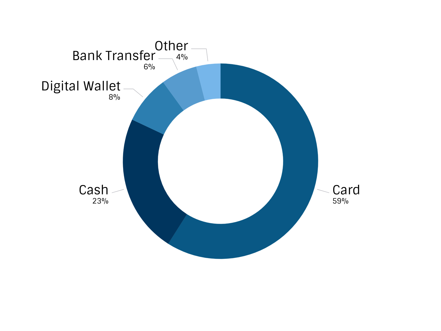 Pie chart showing the top payment methods.