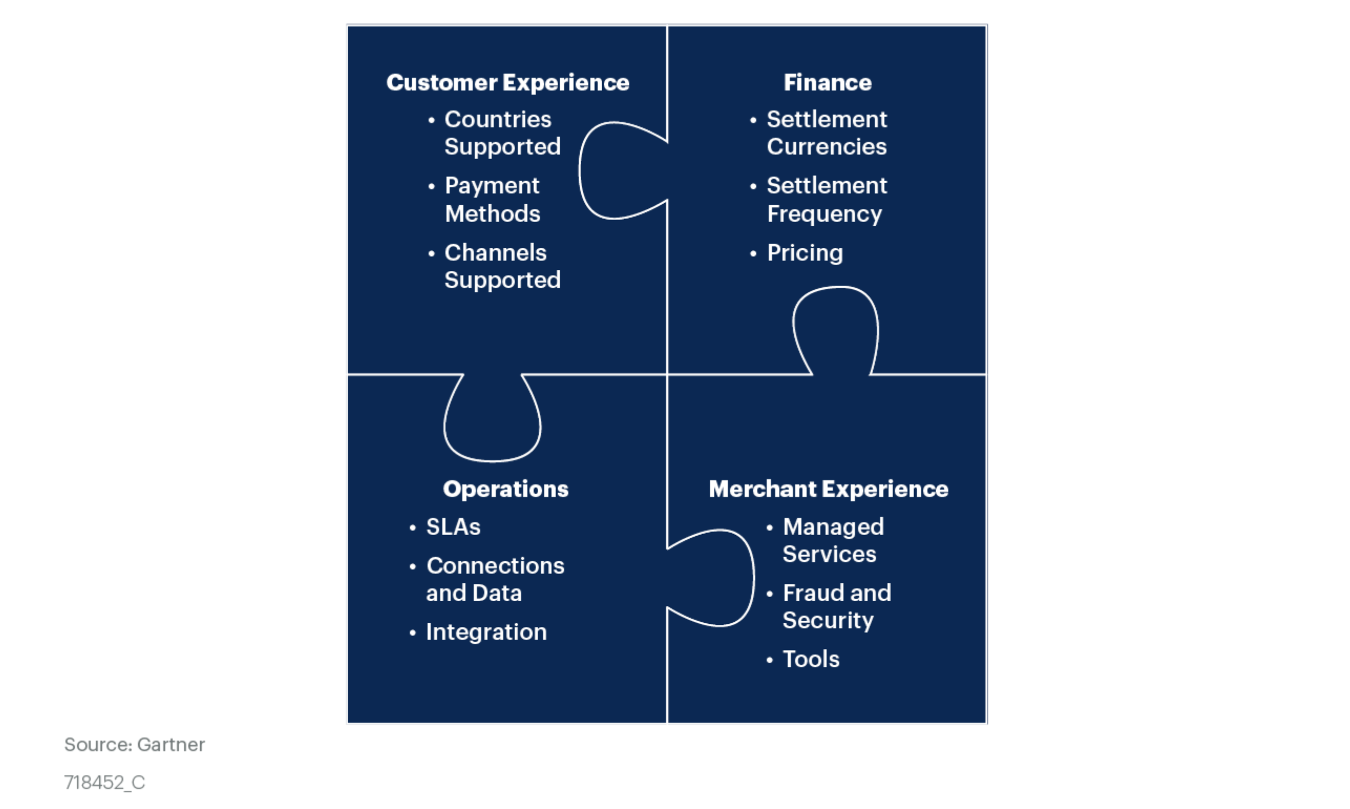 Diagram showing how Customer Gartner diagram showing how Customer Experience, Finance, Operations and Merchant Experience work together.