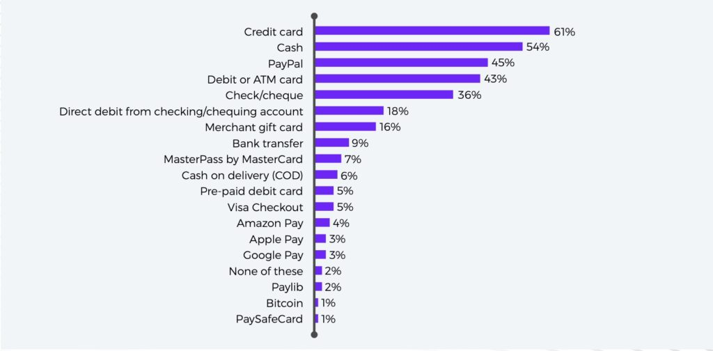 Chart of payment methods french consumers report using in the last three months.