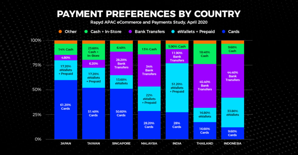 Chart depicting Popular Payment Methods in Southeast Asia