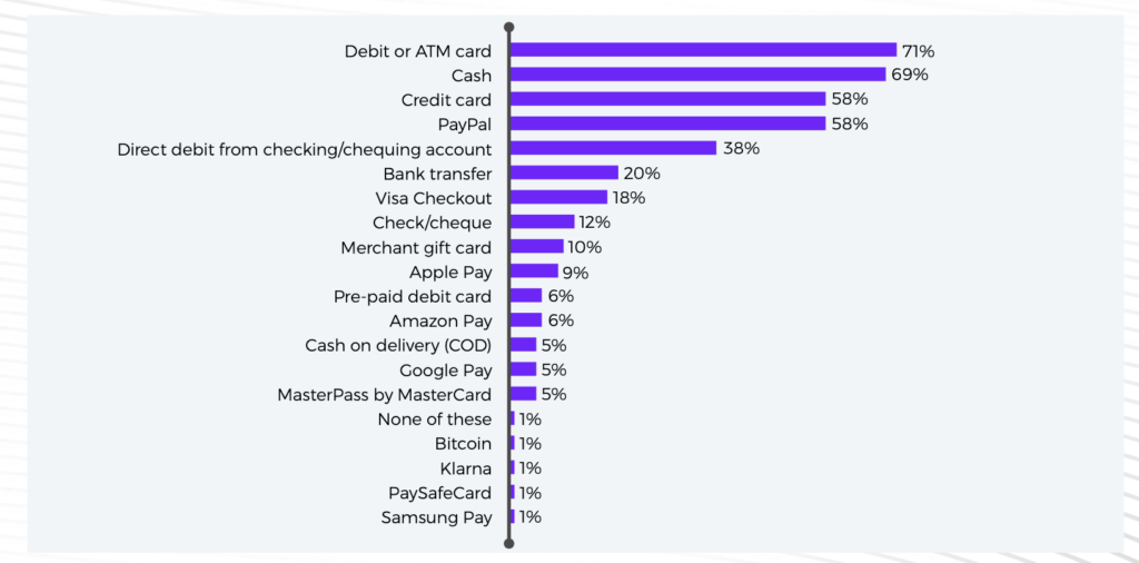 Chart of Popular Payment Methods in the UK
