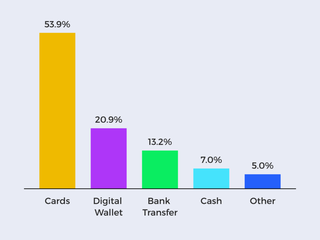 Chatrt showing cards are the most popular payment method in France