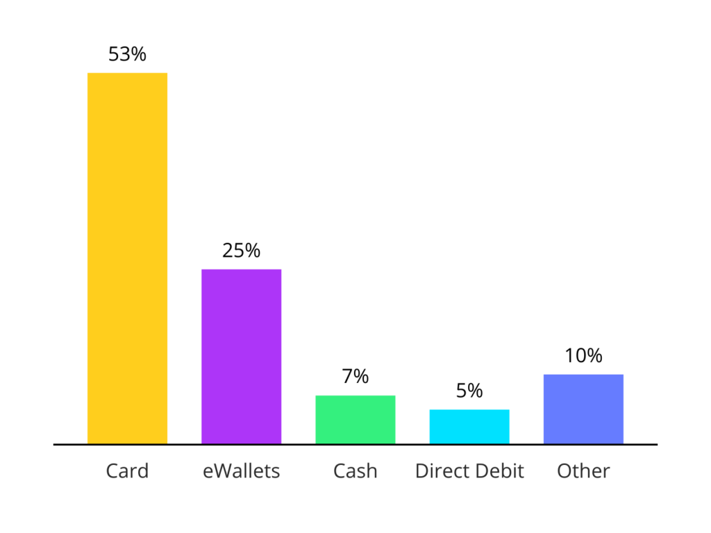 Chart top payment methods in the UK,
