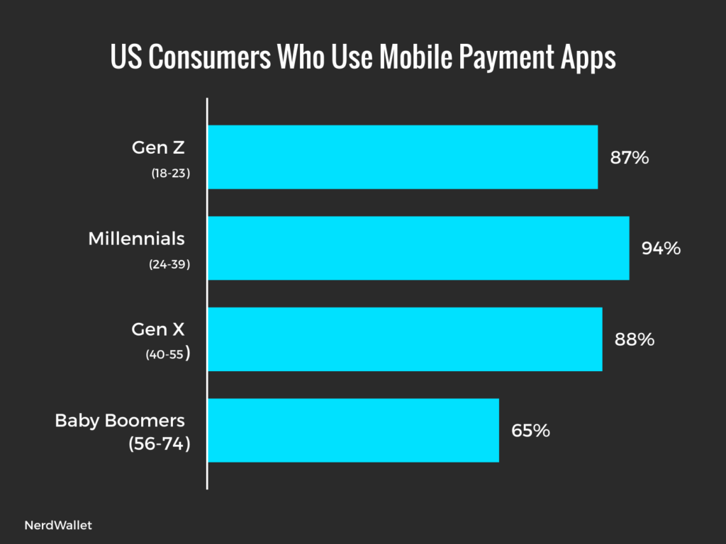 Chart: Mobile Payment Adoption in the US by Generation