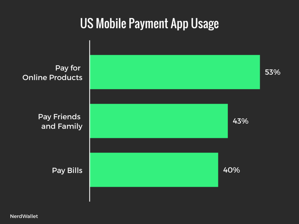 How do Americans Pay Online with Mobile Payment Apps