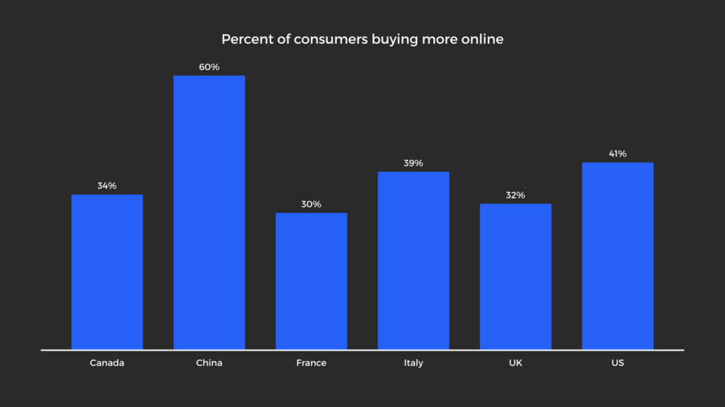 Bar Graph showing how many consumers are buying more online across countries