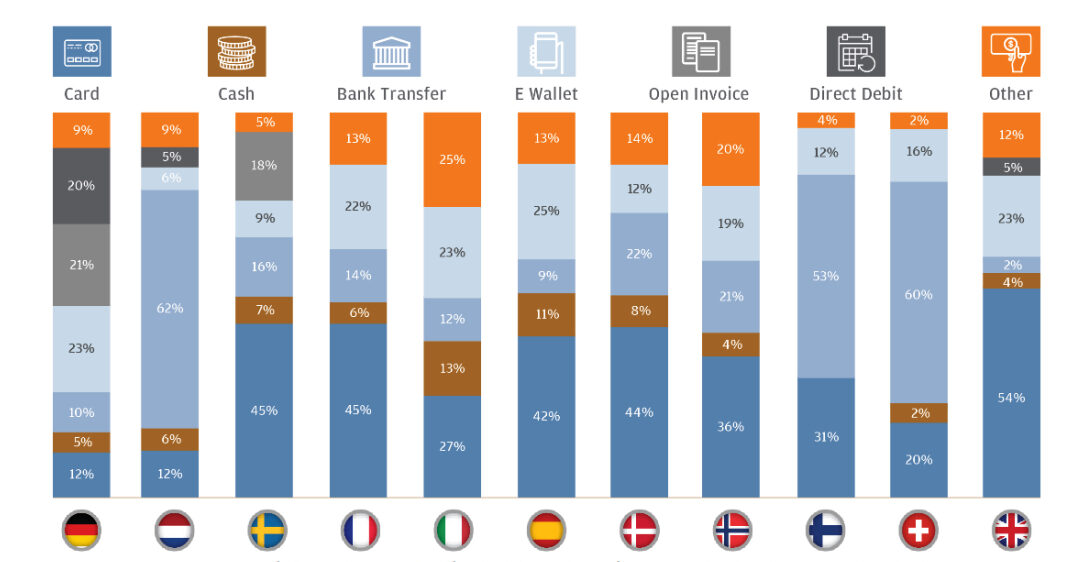 European Payment Preferences Vary Significantly by Country