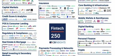 CB Insights Names Rapyd One of the Top Fintech Companies Of 2020