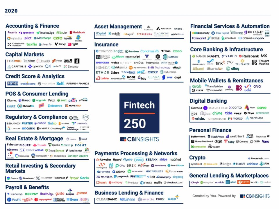 The CB Insights Fintech 250