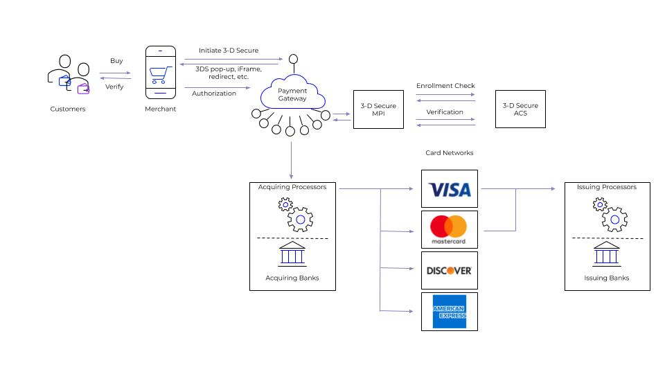 Diagram of the 3D Secure Payment Process