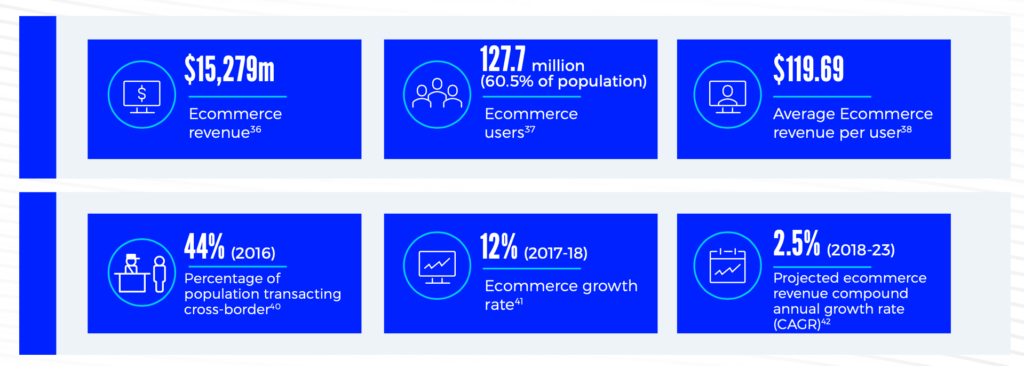 eCommerce trends in Brazil include a 12% ecommerce growth rate