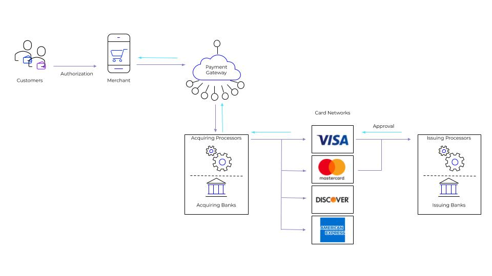 Diagram of the credit card authorization process