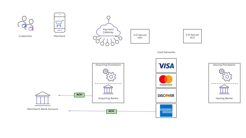 A diagram of the credit card funding process