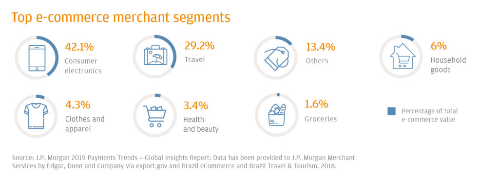 Top eCommerce Merchant Segments In Brazil include consumer electronics and travel