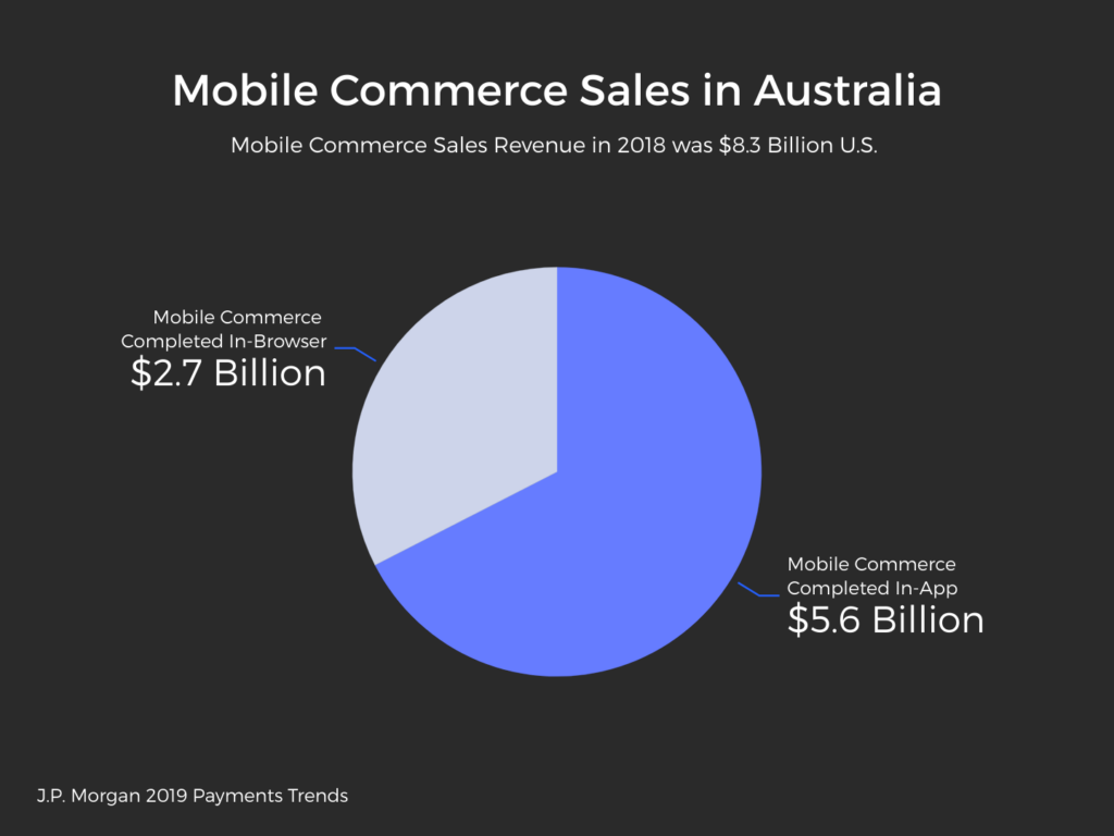 Pie Chart: in-app purchases far exceed mobile web purchases in Australia