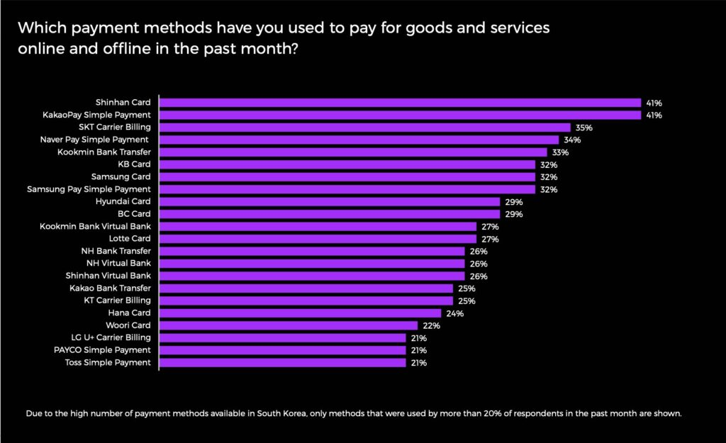 Chart: the most used payment methods in South Korea