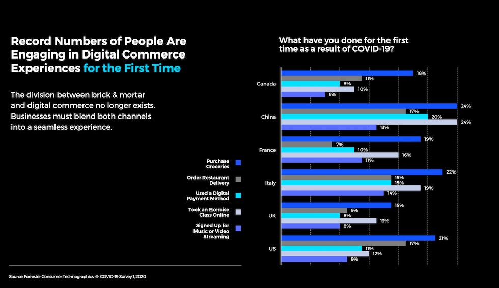 People who engaged in ecommerce for the first time in 2020 around the world