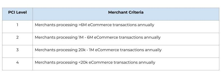 A table showing PCI Levels based on transaction volume