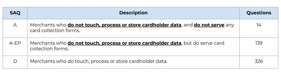The PCI self-assessment varies significantly based on if you store or process cardholder data.