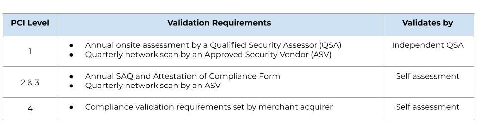 A diagram showing PCI validation requirements by level