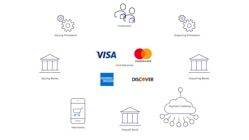 A Diagram of the Credit Card Payment Processing Ecosystem