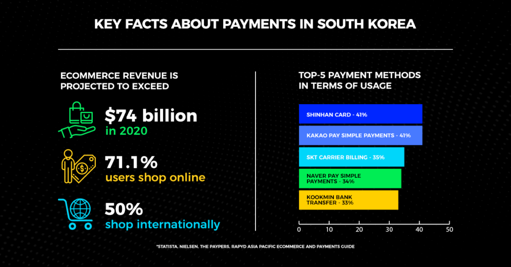 Key Facts About Payments in South Korea