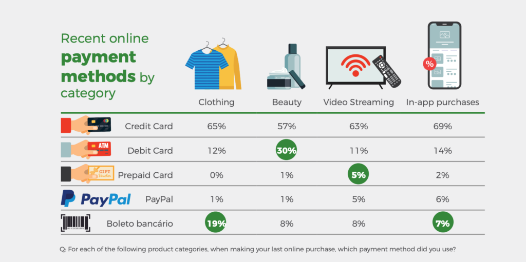 Recent online payment methods in Brazil by retail category