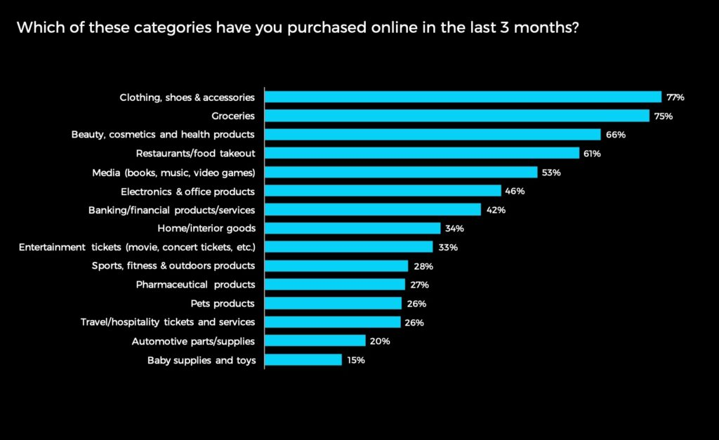 Top eCommerce Industry Catagories