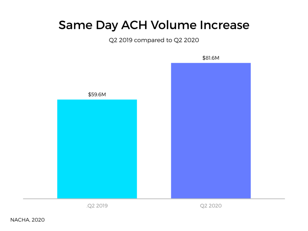 Same day ACH processing volume increased 22 billion in 2020