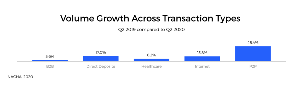 ACH payment volume grew across, B2B, direct deposit, healthcare, internet and peer-to-peer transactions in 2020.