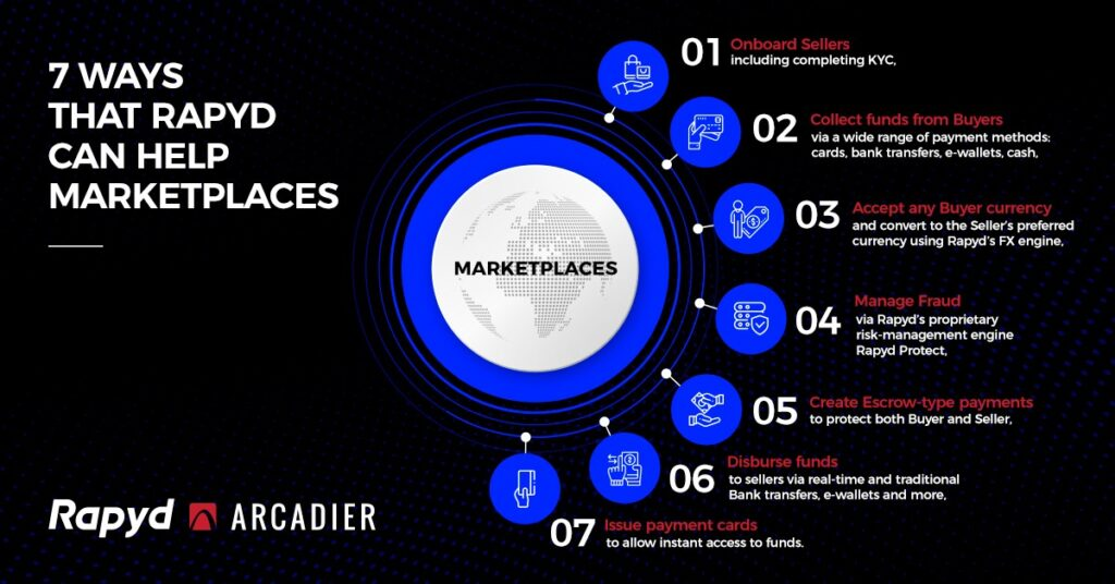 Arcadier and Rapyd provide enhanced payment services to global marketplaces