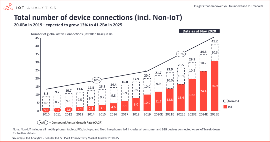 Total number of IoT Connections