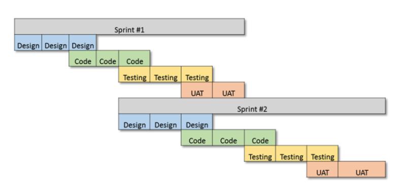 Cross-Functional Agile Teams