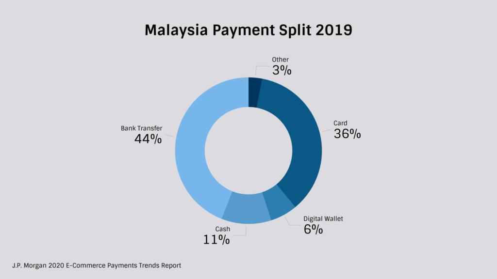 Malaysia Payment Methods Split 2019