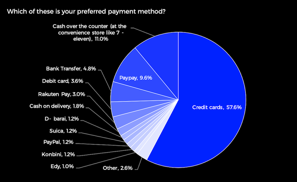 Pie Chart of Payment Methods in Japan