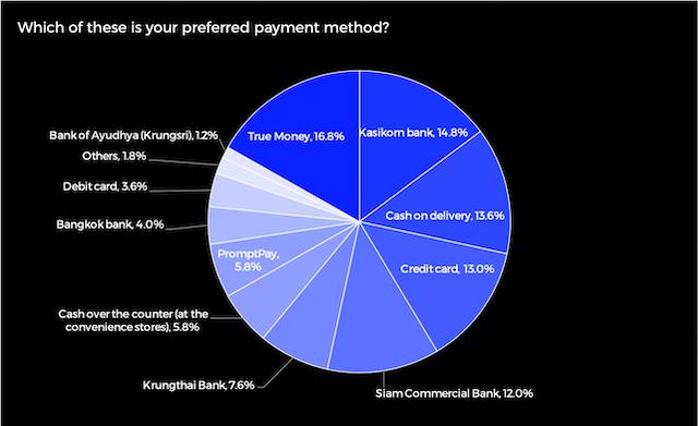 Thailand Best Payment Methods