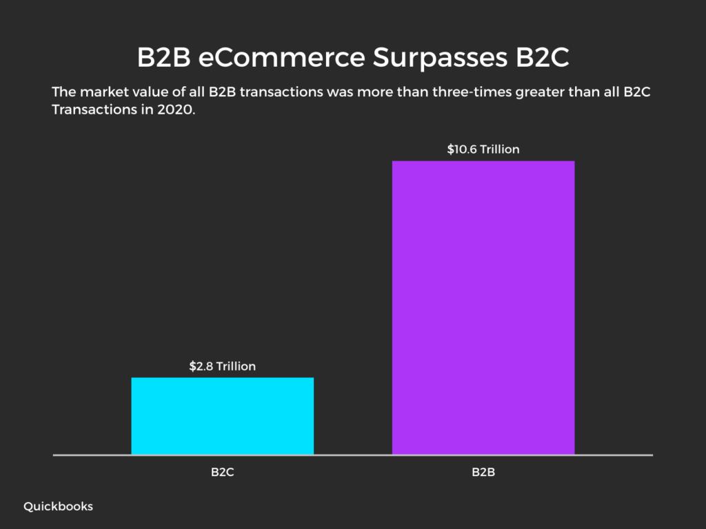 B2B eCommerce Surpasses B2C