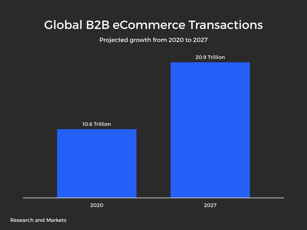 Global B2B eCommerce Transactions