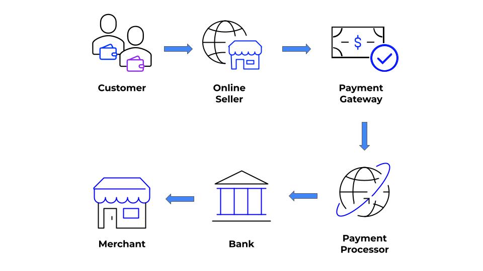 Online Payment Processing Diagram